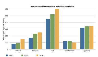 The chart shows the average monthly expenditure by British households in three years.