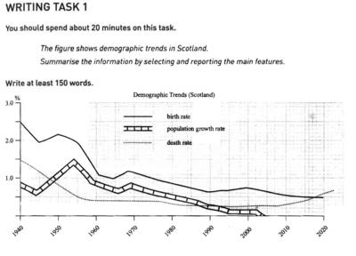 IELTS Line Graph Demographic Trends in Scotland
