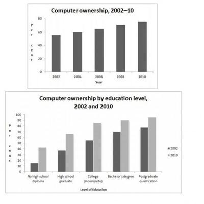 The graphs give information about computer ownership as a percentage of the population between 2002 and 2010, and by level of education for the years 2002 and 2010.