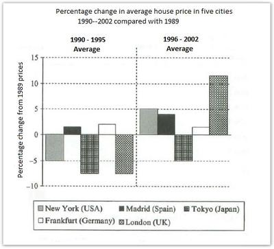 The chart shows information about changes in average house prices in five different cities between 1990 and 2002 compared with the average house prices in 1989