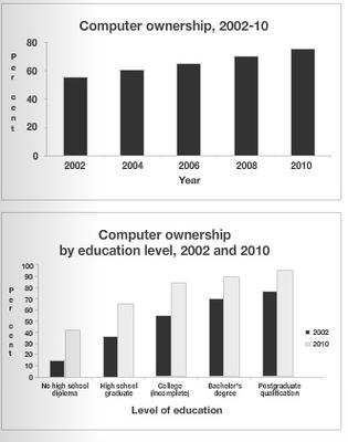 The graphs above give information about computer ownership as a percentage of the population between 2002 and 2010, and by level of education for the years 2002 and 2010.