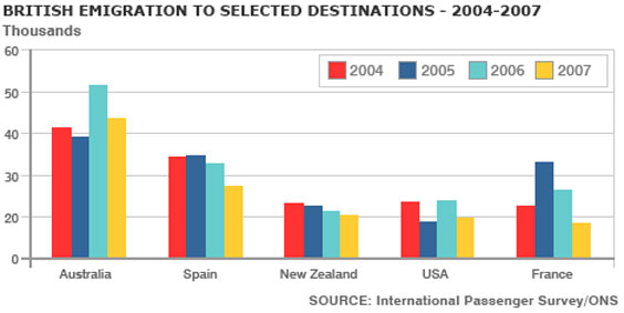 IELTS Bar Graph - British Emigration to selected destinations