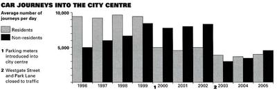 The bar graph shows the number of car journeys into the city per day from 1996 to 2005.