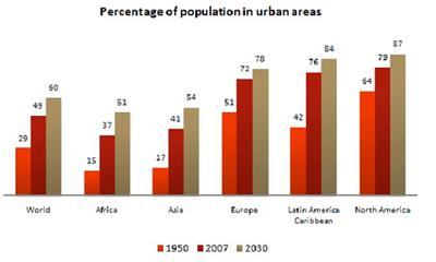 The bar chart gives information about the percentage of the population living in urban areas in different parts of the world.