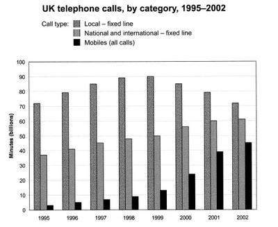 The chart shows the total number of minutes (in billions) of telephone calls in the UK, divided into three categories, from 1995-200