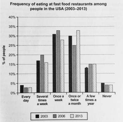 The chart shows how frequently people in the USA ate in fast food restaurants between 2003 and 2013.