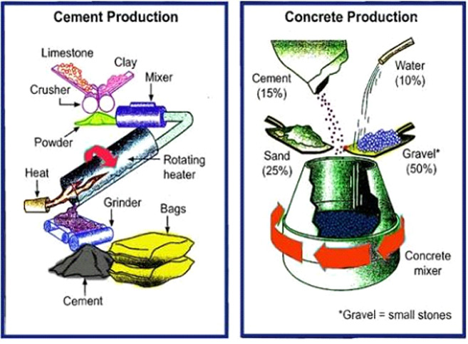 Ielts process exercise activity to improve your task 1 skills the diagrams explain the processes of producing cement and concrete overall there are five stages for making the cement and one for the concrete ccuart Images