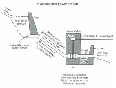IELTS diagram-hydoeletric power station