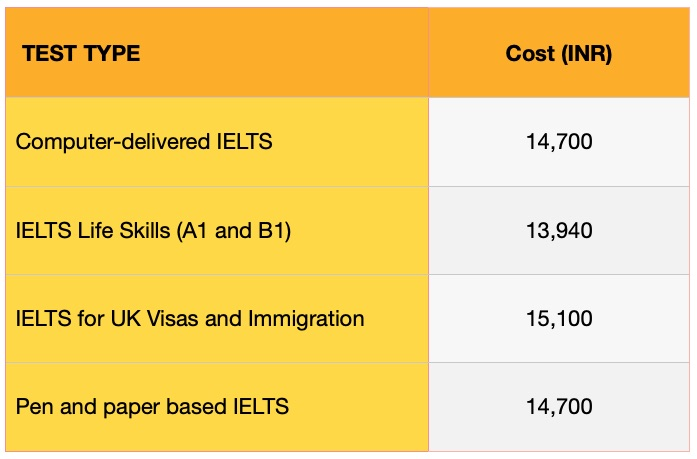 IELTS Fees in India