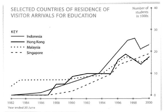Organising an IELTS Line Graph - Overseas Visitors