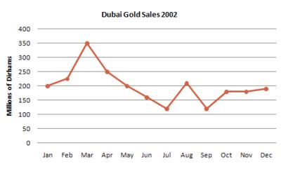 The line graph shows estimated sales of gold in Dubai for 12 months in 2002 in millions of Dirhams