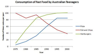 The line graph shows changes in the amount and type of fast food consumed by Australian teenagers from 1975 to 2000.