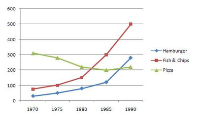 The graph gives information about the consumption of fast food (in grams per week), in the UK from 1970 to 1990.
