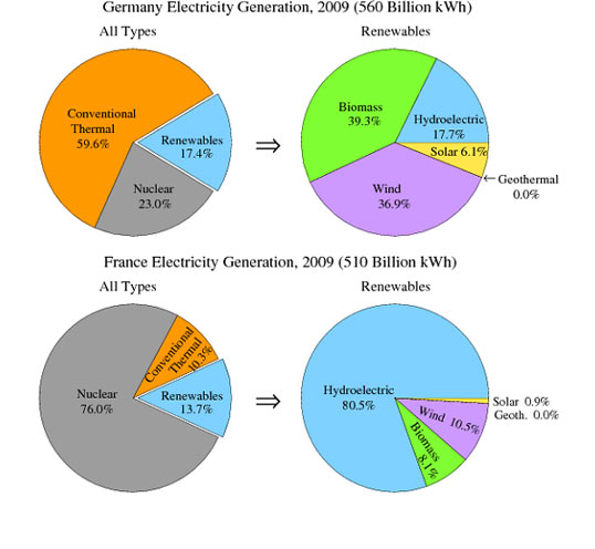 IELTS pie chart task 1 electricity generation