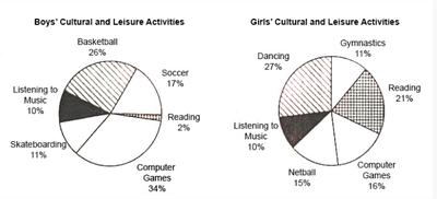 The pie graphs show the result of a survey of children's activities. The first graph shows the cultural and leisure activities that boys participate in, whereas the second graph shows the activities in which the girls participate.