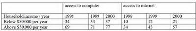 The table shows the percentage of Australian households with access to computers or internet 1998-2000.