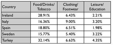 The table gives information on consumer spending on different items in five different countries in 2002.