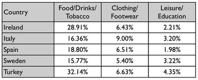 The table gives information on consumer spending on different items in five different countries in 2002