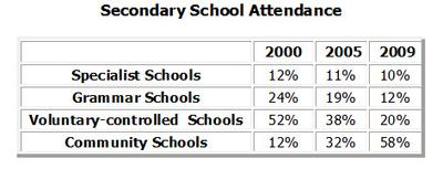 The table shows the Proportions of Pupils Attending Four Secondary School Types Between Between 2000 and 2009
