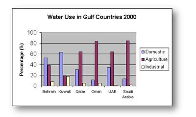 IELTS Task 1 - Use of Water among Gulf Countries