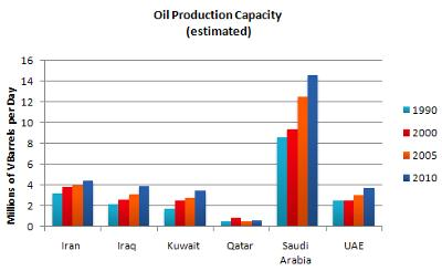 The graph shows  oil production capacity for several Gulf countries between 1990 and 2010.