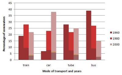 The graph shows the different modes of transport used to travel to and from work in one European city in 1960, 1980 and 2000.
