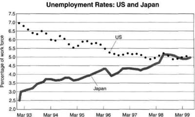 THE GRAPH SHOWS THE UNEMPLOYMENT RATES IN THE US AND JAPAN BETWEEN MARCH 1993 AND MARCH 1999.