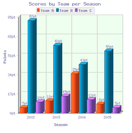 IELTS Bar Graph showing scores of teams over four different seasons.