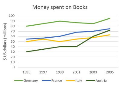 The graph shows the amount of money spent on books in Germany, France, Italy and Austria between 1995 and 2005.