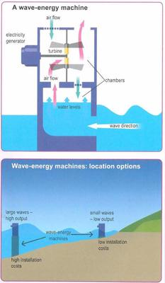 The diagrams show the design for a wave-energy machine and its location.