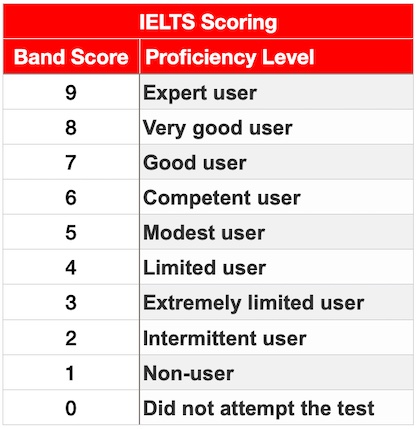 IELTS band score proficiency