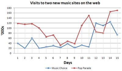 The graph below compares the number of visits to two new music sites on the web.  Write a report for a university lecturer describing the information shown below. You should write at least 150 words.