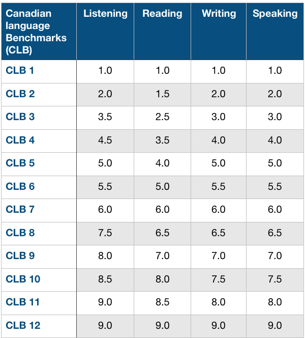 Canadian Language Benchmark IELTS Conversion Scores