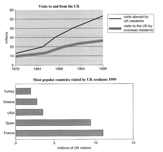 IELTS Line and Bar Chart - Visits to and from the UK