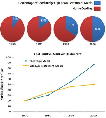 The charts show the percentages of their food budget the average family spent on restaurant meals in different years. The graph shows the number of meals eaten in fast food restaurant and sit-down restaurant.