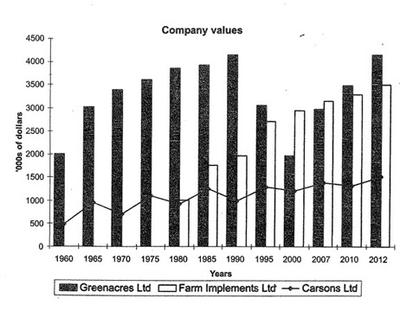 The graph shows the value in thousands of dollars of three companies selling farming equipment every five years from 1960 and their projected value from 2007 to 2012. Farming Implements Ltd did not start trading until 1980.