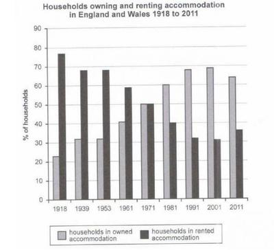 The chart shows the percentage of households in owned and rented accommodation in England and Wales between 1918 and 2011