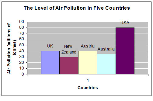 IELTS Bar Chart - Level of Air Pollution in 5 Countries