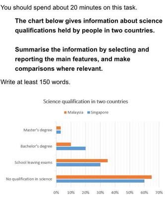 Science Qualification in Two Countries