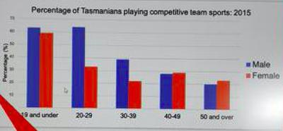 Percentage of Tasmanian Men and Women Playing Team Sports: 2015