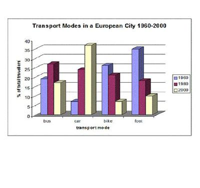 The bar chart shows the different modes of transport used to travel to and from work in one European city in 1960, 1980 and 2000.