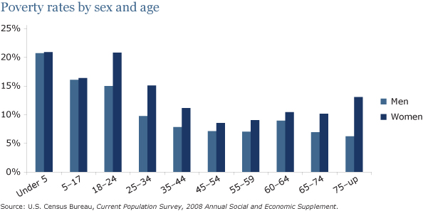 IELTS Bar Chart Rates of Poverty by Age and Sex