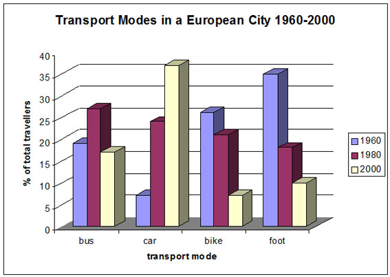 IELTS Bar Chart Different modes of transport in one European city.