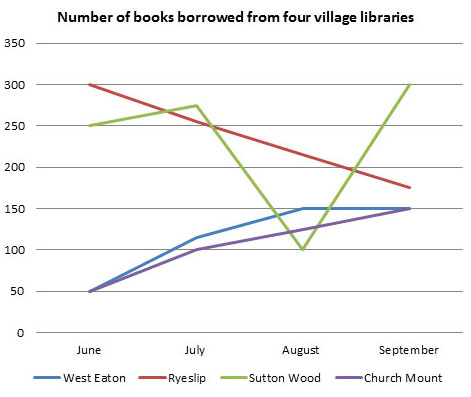 IELTS Line Graph - Borrowing of Library Books
