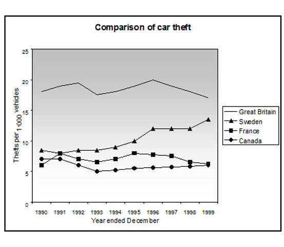 Line Graph Examples - Comparisons of Car Theft