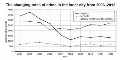 The chart shows the changes that took place in three different areas of crime in Newport city centre from 2003 to 2012.