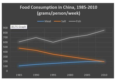 The graph below shows the changes in food consumption by Chinese people between 1985 and 2010. </p><b>Summarise the information by selecting and reporting the main features, and make comparisons where relevant.</b>