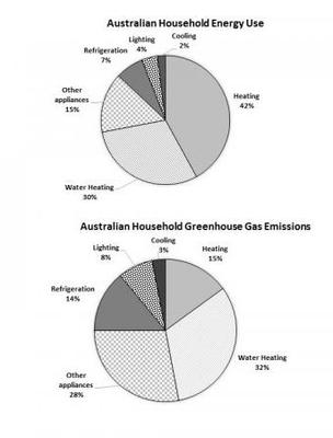 The first chart below shows how energy is used in an average Australian household. The second chart shows the greenhouse gas emissions which result from this energy use.