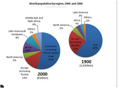 The pie charts below give information about world population in 1900 and 2000.