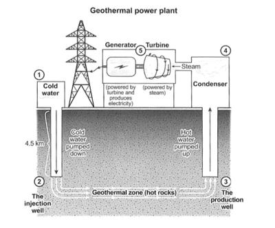The diagram shows how geothermal energy is used to produce electricity.